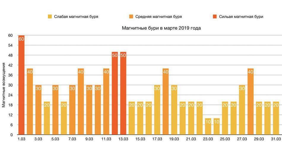 Сильнейшие магнитные бури сегодня и завтра 12 марта 2019 года