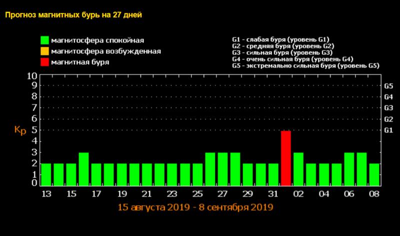 Сильная магнитная буря в сентябре 2019 года: экстремальный геомагнитный шторм после Новолуния