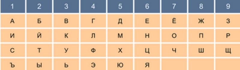нумерология таблица